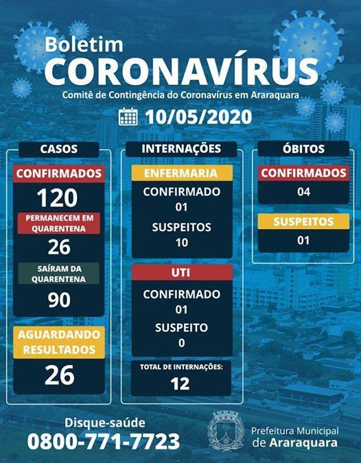 BOLETIM CORONAVÍRUS ARARAQUARA – 10/05/2020!